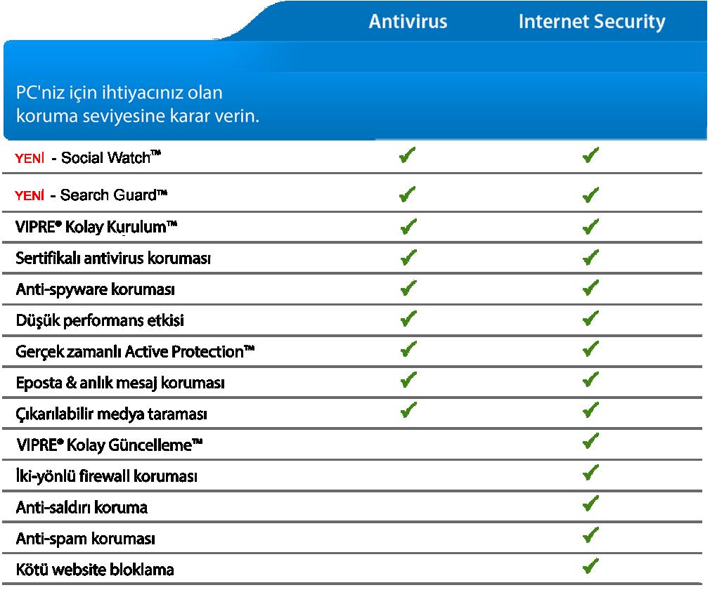 VIPRE ve Diğer Antivirus yazılımları
